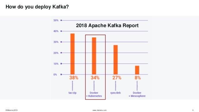 Kubernetes Apache Kafka
