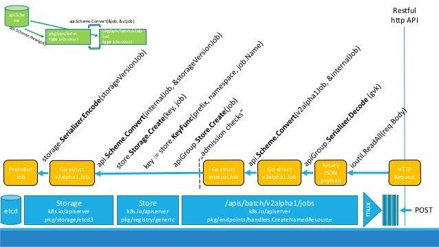 Restful httpAPI mux pkg/apis/batch type Jobsstruct pkg/apis/batch/v2alp ha1 type Jobsstruct api.Sche me api.Scheme.Conv...
