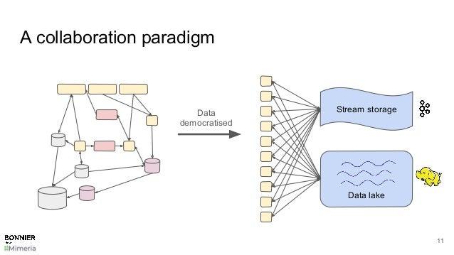 A collaboration paradigm 11 Stream storage Data lake Data democratised