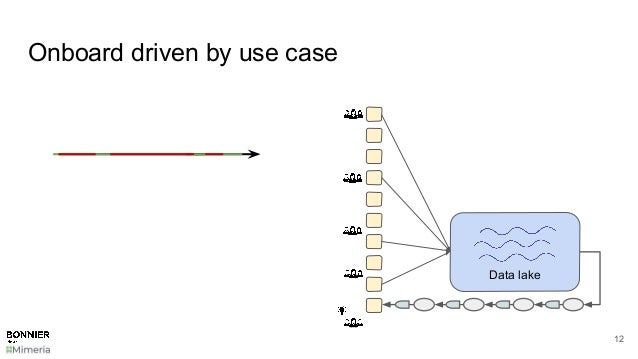 Onboard driven by use case 12 Data lake