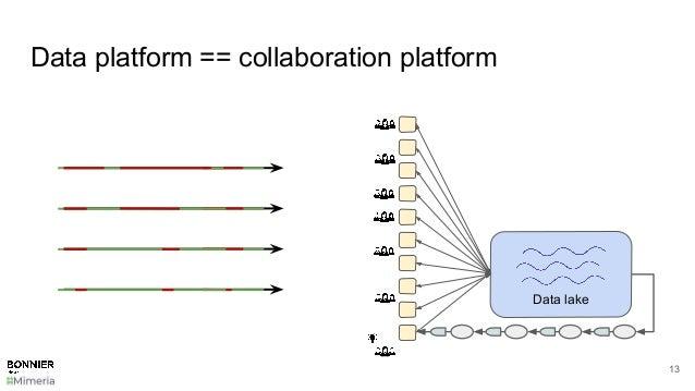 Data platform == collaboration platform 13 Data lake