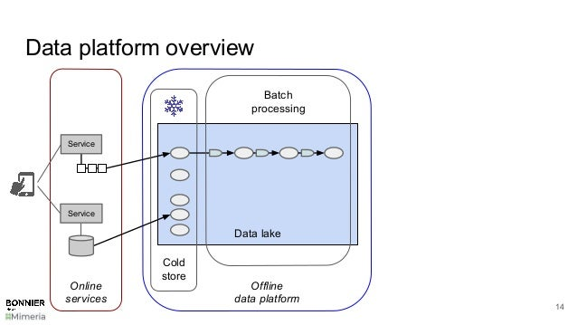 Data platform overview 14 Data lake Cold store Service Service Online services Offline data platform Batch processing
