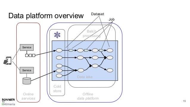 Data platform overview 15 Data lake Cold store Dataset Job Service Service Online services Offline data platform Batch pro...