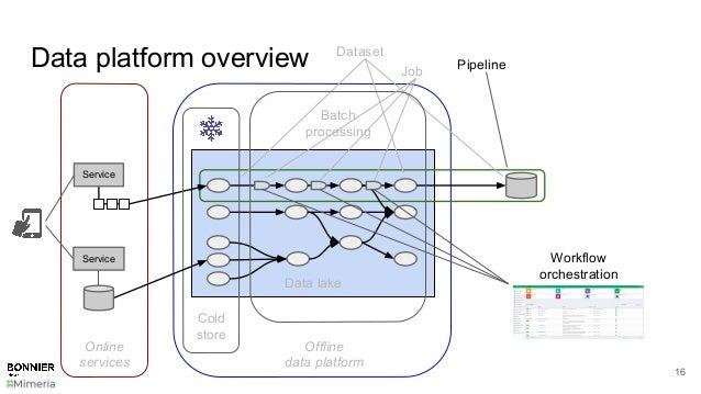 Data platform overview 16 Data lake Cold store Dataset Pipeline Service Service Online services Offline data platform Job ...