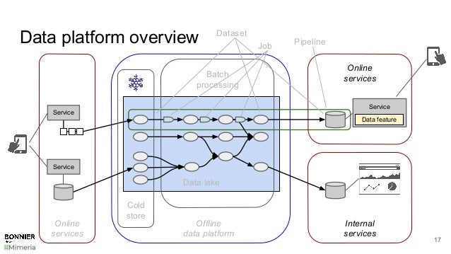 Data platform overview 17 Data lake Batch processing Online services Cold store Service Data feature Dataset Pipeline Serv...