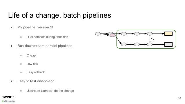 Life of a change, batch pipelines 18 ● My pipeline, version 2! ○ Dual datasets during transition ● Run downstream parallel...