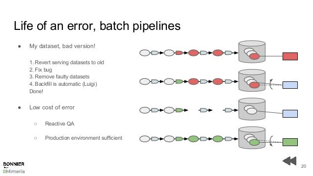 Life of an error, batch pipelines 20 ● My dataset, bad version! 1. Revert serving datasets to old 2. Fix bug 3. Remove fau...