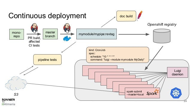 Continuous deployment 24 mono- repo PR build, affected CI tests mymodule/mypipe:revtag Luigi daemon Worker Worker Worker W...