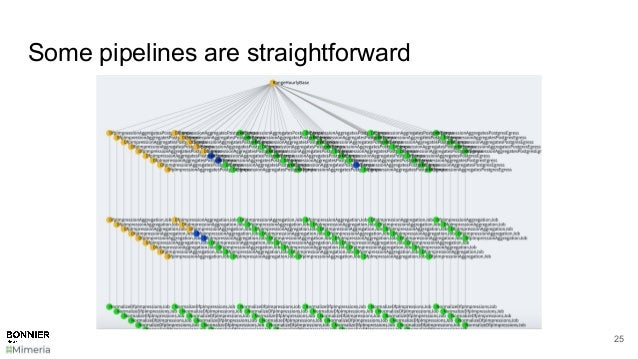 Some pipelines are straightforward 25