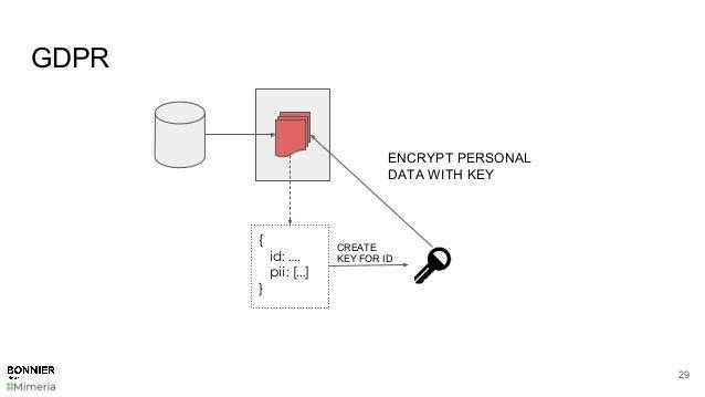 GDPR 29 { id: …. pii: [...] } CREATE KEY FOR ID ENCRYPT PERSONAL DATA WITH KEY