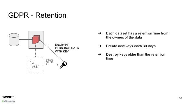 GDPR - Retention 30 { id: …. pii: [...] } CREATE KEY FOR ID ENCRYPT PERSONAL DATA WITH KEY ➔ Each dataset has a retention ...