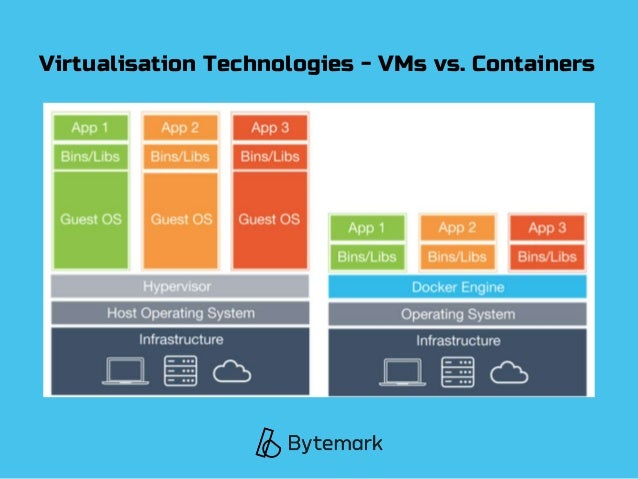 Virtualisation Technologies - VMs vs. Containers