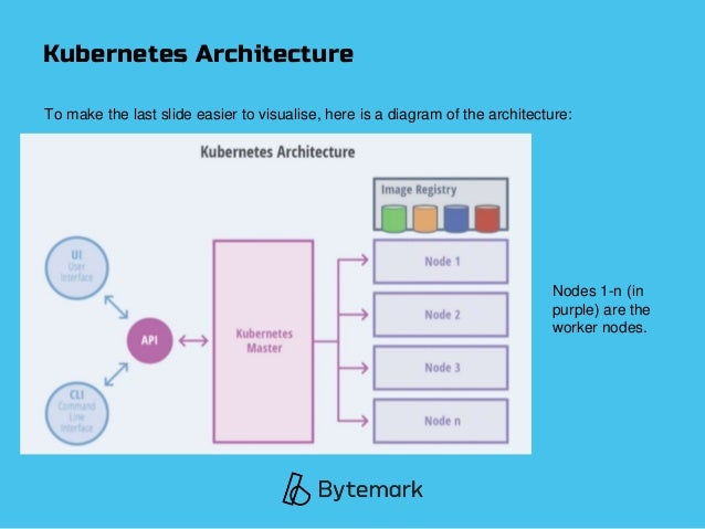 Kubernetes Architecture To make the last slide easier to visualise, here is a diagram of the architecture: Nodes 1-n (in p...