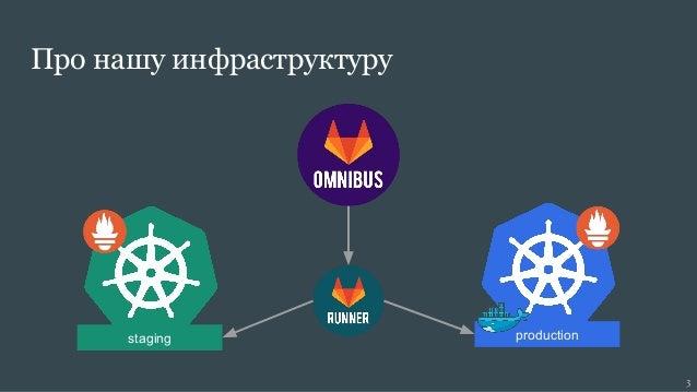 GitLab, Prometheus и Grafana с Kubernetes Slide 3