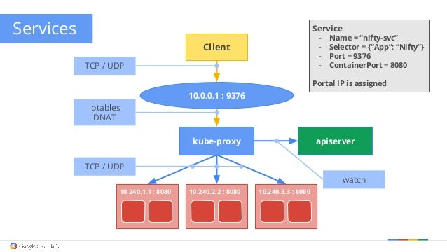 Challenges with running ROS on Kubernetes | Service
