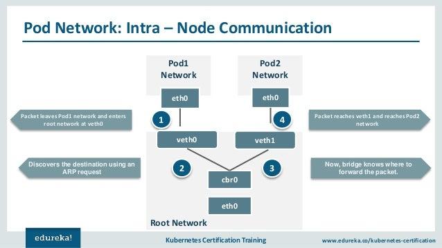 Kubernetes Networking | Kubernetes Services, Pods & Ingress
