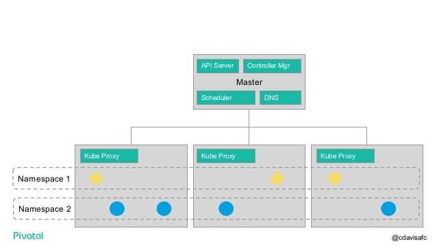 Kubernetes: one cluster or many