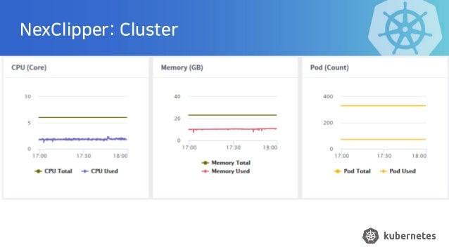 NexClipper: Cluster