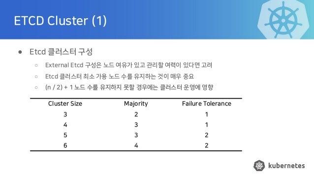 ETCD Cluster (1) ● Etcd 클러스터 구성 ○ External Etcd 구성은 노드 여유가 있고 관리할 여력이 있다면 고려 ○ Etcd 클러스터 최소 가용 노드 수를 유지하는 것이 매우 중요 ○ (n / ...