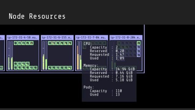 Demo $ minikube start $ kubectl proxy $ docker run -it --net=host hjacobs/kube-ops-view