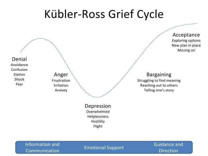 Kübler-Ross Grief Cycle Denial Avoidance Confusion Elation Shock Fear Anger Frustration Irritation Anxiety Depression Over...