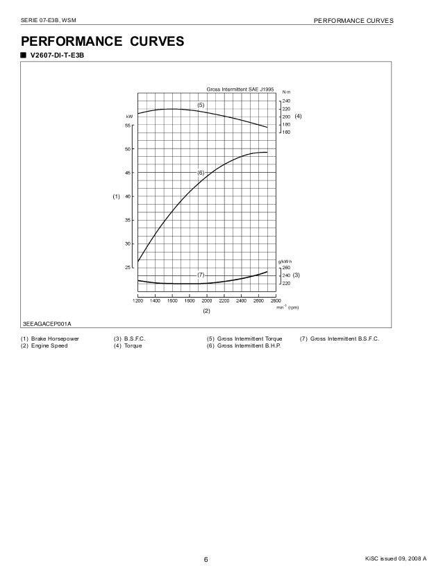 Kubota v2607 Manual