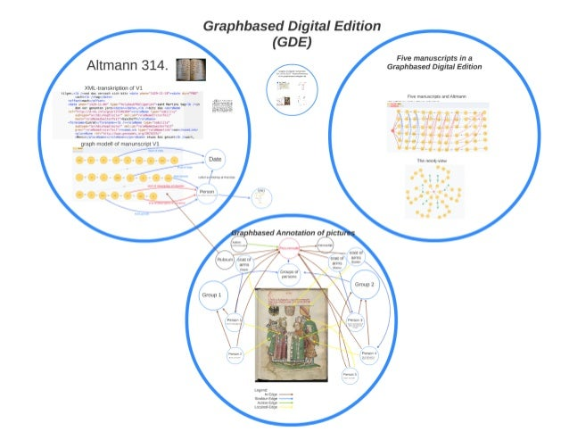 Graphs in the (Digital) Humanities