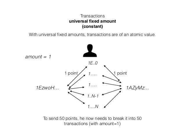Transactions universal fixed amount (constant) With universal fixed amounts, transactions are of an atomic value. 1EzwoH… 1A...