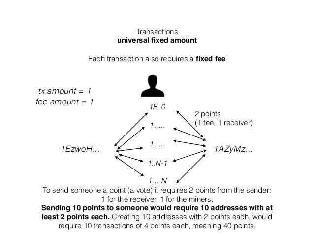 Transactions universal fixed amount Each transaction also requires a fixed fee 1EzwoH… 1AZyMz… To send someone a point (a vo...