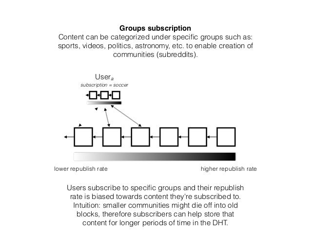 Groups subscription Content can be categorized under specific groups such as: sports, videos, politics, astronomy, etc. to ...