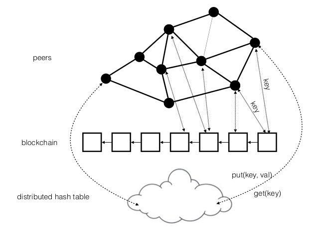distributed hash table peers blockchain key key get(key) put(key, val)
