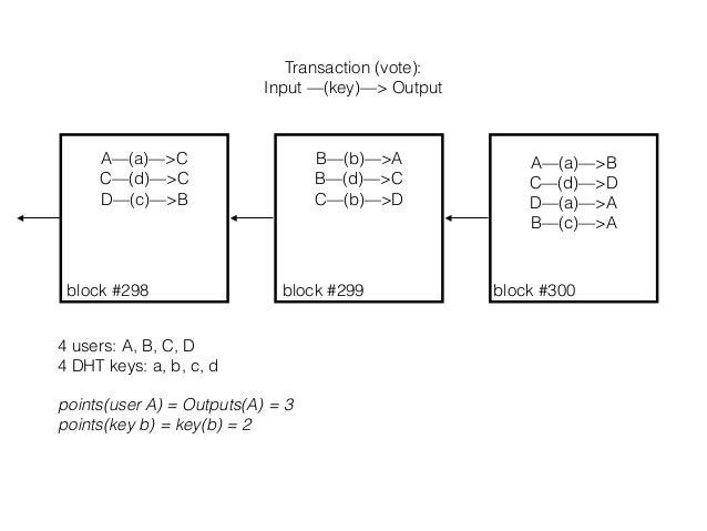 Transaction (vote): Input —(key)—> Output A—(a)—>B C—(d)—>D D—(a)—>A B—(c)—>A B—(b)—>A B—(d)—>C C—(b)—>D A—(a)—>C C—(d)—>C...