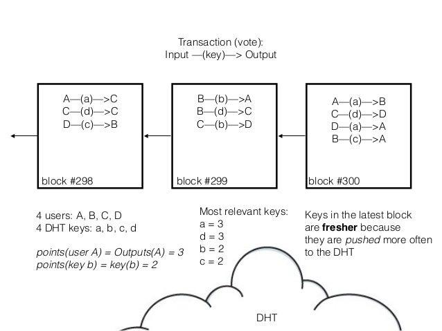 A—(a)—>B C—(d)—>D D—(a)—>A B—(c)—>A B—(b)—>A B—(d)—>C C—(b)—>D A—(a)—>C C—(d)—>C D—(c)—>B 4 users: A, B, C, D 4 DHT keys: ...