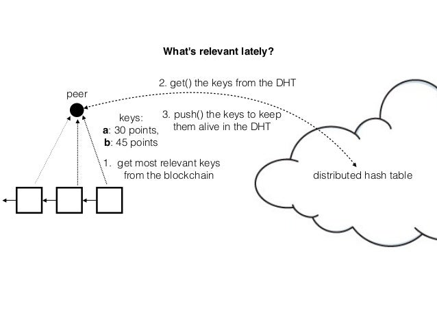 peer What's relevant lately? 1. get most relevant keys from the blockchain keys: a: 30 points, b: 45 points distributed h...