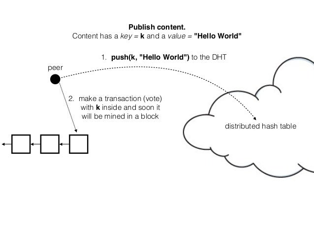 """peer Publish content. Content has a key = k and a value = """"Hello World"""" 1. push(k, """"Hello World"""") to the DHT distributed h..."""