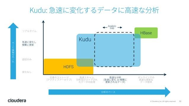 11© Cloudera, Inc. All rights reserved. Kudu: 急速に変化するデータに⾼速な分析 HDFS ⾼速スキャン, 分析及びストアされ たデータの処理 オンラインでの ⾼速な更新& データ提供 任意のストレー...