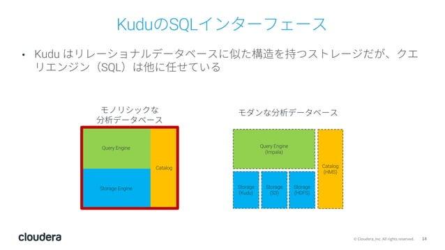14© Cloudera, Inc. All rights reserved. KuduのSQLインターフェース • Kudu はリレーショナルデータベースに似た構造を持つストレージだが、クエ リエンジン(SQL)は他に任せている Query ...