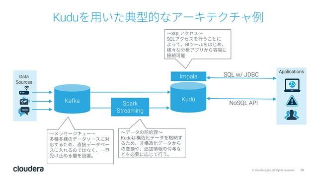 20© Cloudera, Inc. All rights reserved. Kuduを⽤いた典型的なアーキテクチャ例 Spark Streaming ImpalaData Sources Applications KuduKafka 〜メッ...