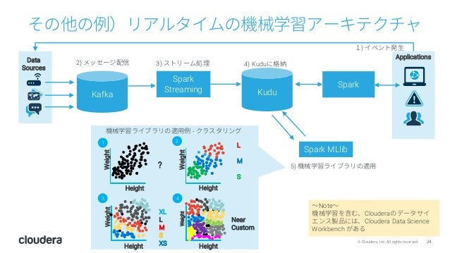 24© Cloudera, Inc. All rights reserved. その他の例)リアルタイムの機械学習アーキテクチャ Spark Streaming Spark MLlib Spark Data Sources Applicatio...