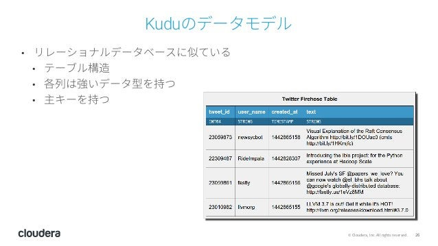 26© Cloudera, Inc. All rights reserved. Kuduのデータモデル • リレーショナルデータベースに似ている • テーブル構造 • 各列は強いデータ型を持つ • 主キーを持つ
