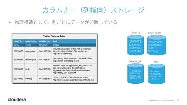 27© Cloudera, Inc. All rights reserved. カラムナー(列指向)ストレージ • 物理構造として、列ごとにデータが分離している {25059873, 22309487, 23059861, 23010982} ...