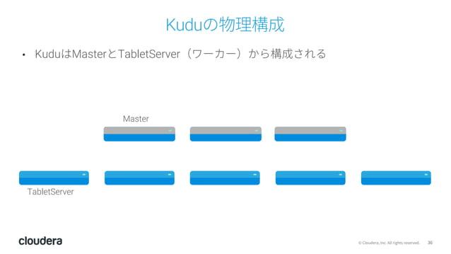 36© Cloudera, Inc. All rights reserved. Kuduの物理構成 • KuduはMasterとTabletServer(ワーカー)から構成される TabletServer Master