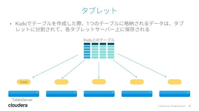 37© Cloudera, Inc. All rights reserved. タブレット • Kuduでテーブルを作成した際、1つのテーブルに格納されるデータは、タブ レットに分割されて、各タブレットサーバー上に保存される Tablet Ku...
