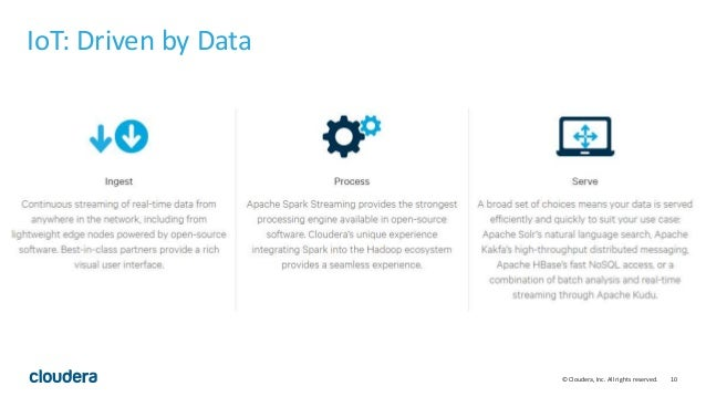 10© Cloudera, Inc. All rights reserved. IoT: Driven by Data