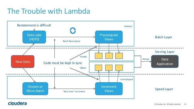 13© Cloudera, Inc. All rights reserved. The Trouble with Lambda Batch Layer Serving Layer Speed Layer New Data Data Lake (...