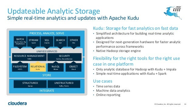 14© Cloudera, Inc. All rights reserved. Updateable Analytic Storage Simple real-time analytics and updates with Apache Kud...