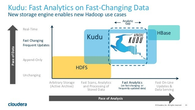 15© Cloudera, Inc. All rights reserved. HDFS Fast Scans, Analytics and Processing of Stored Data Fast On-Line Updates & Da...