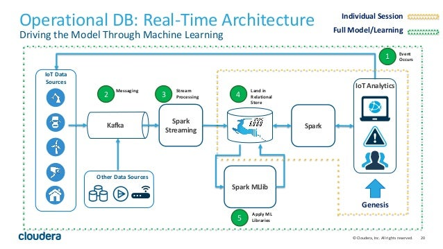 20© Cloudera, Inc. All rights reserved. Operational DB: Real-Time Architecture Driving the Model Through Machine Learning ...