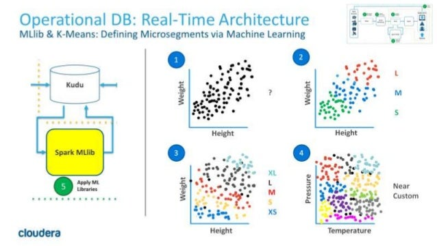 21© Cloudera, Inc. All rights reserved. Operational DB: Real-Time Architecture MLlib & K-Means: Defining Microsegments via...