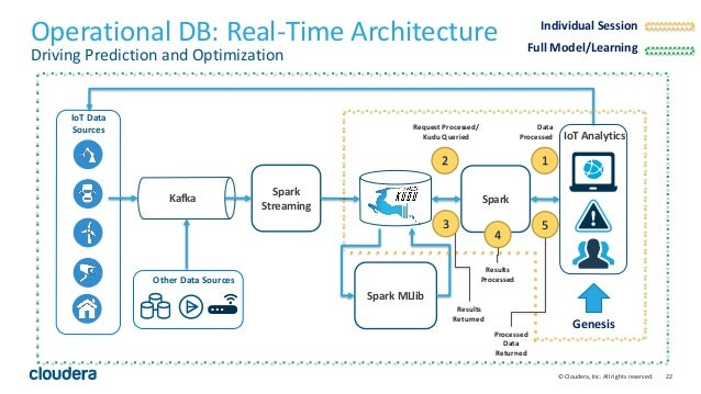22© Cloudera, Inc. All rights reserved. Operational DB: Real-Time Architecture Driving Prediction and Optimization Kafka S...